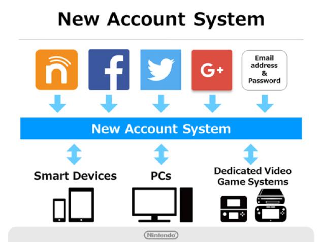 Nintendo Account grafico