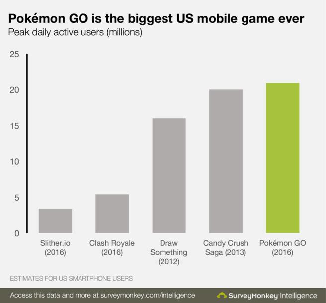 pokemon-go-biggest-game-656x610